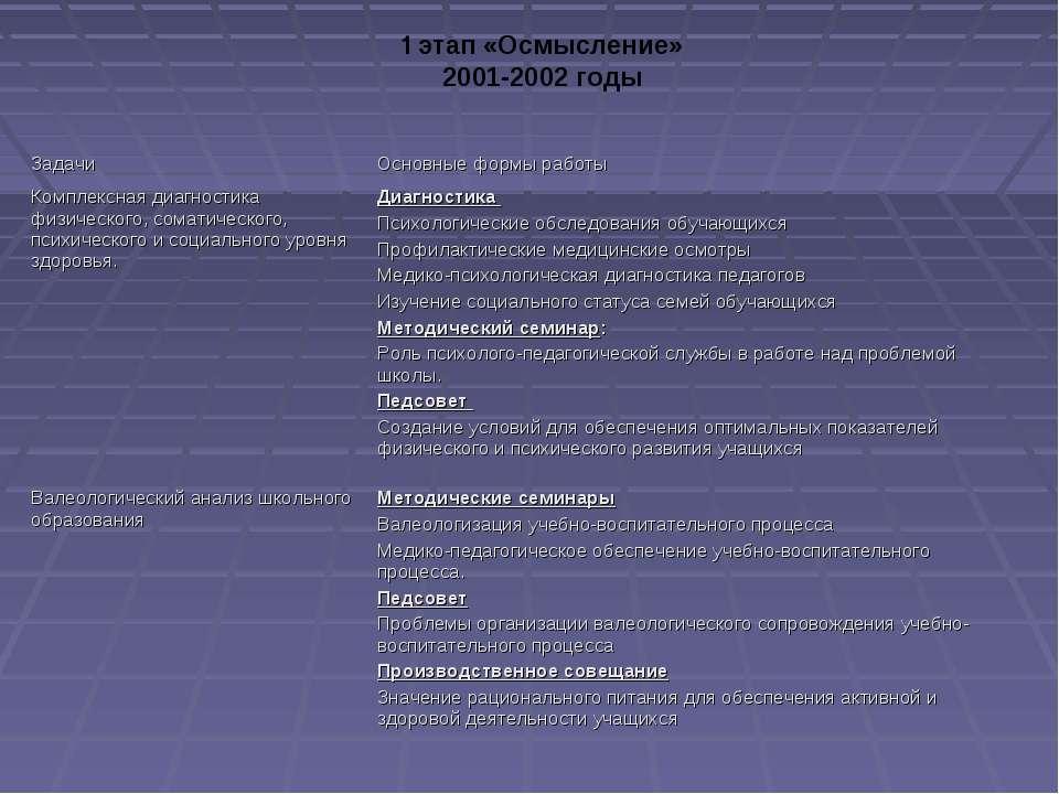 1 этап «Осмысление» 2001-2002 годы Задачи Основные формы работы Комплексная д...