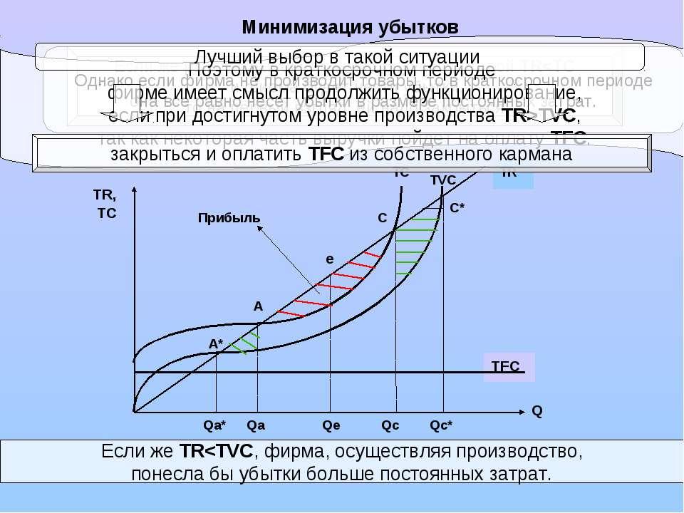Минимизация убытков Qa* Qc* TC TFC Прибыль A* A e C C* TVC TR, TC TR Q Qa Qe ...
