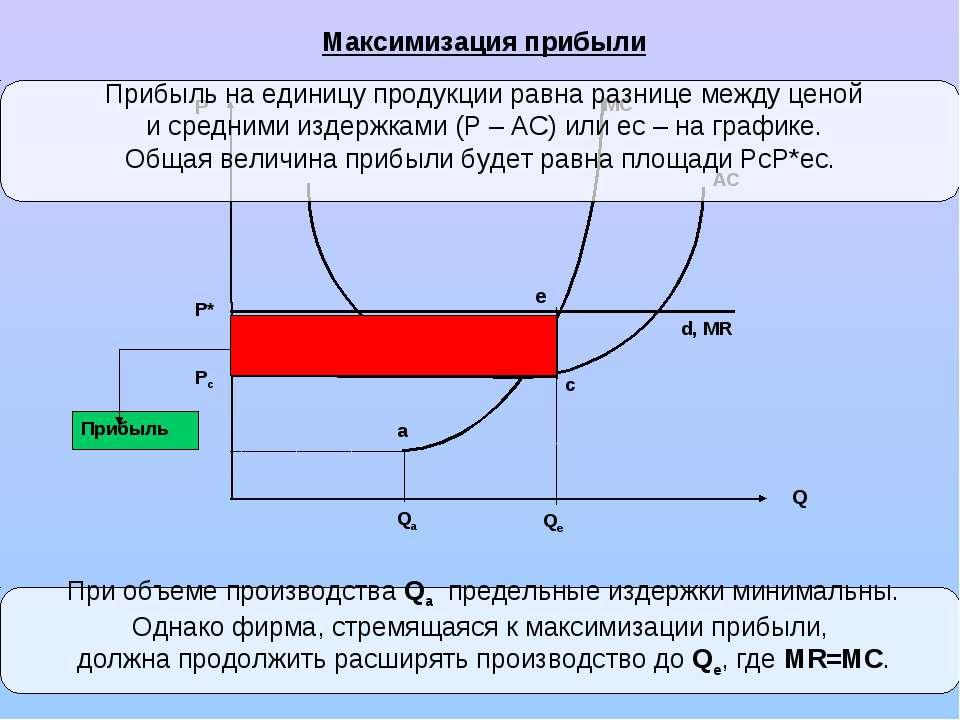 Максимизация прибыли MC a Прибыль c e AC d, MR При объеме производства Qa пре...