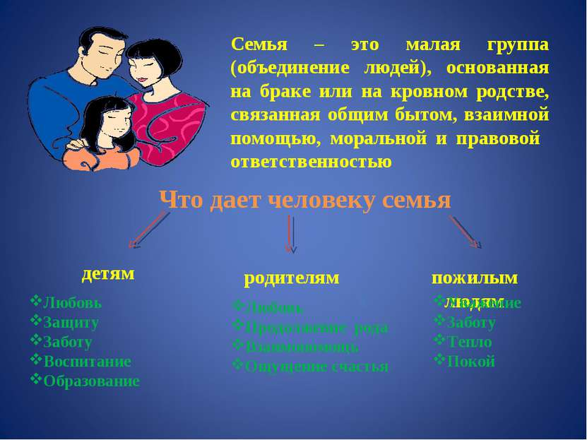 Семья – это малая группа (объединение людей), основанная на браке или на кров...