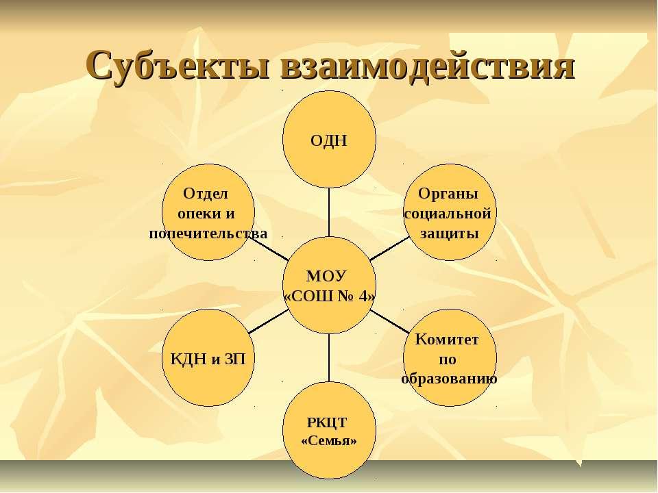 Субъекты взаимодействия