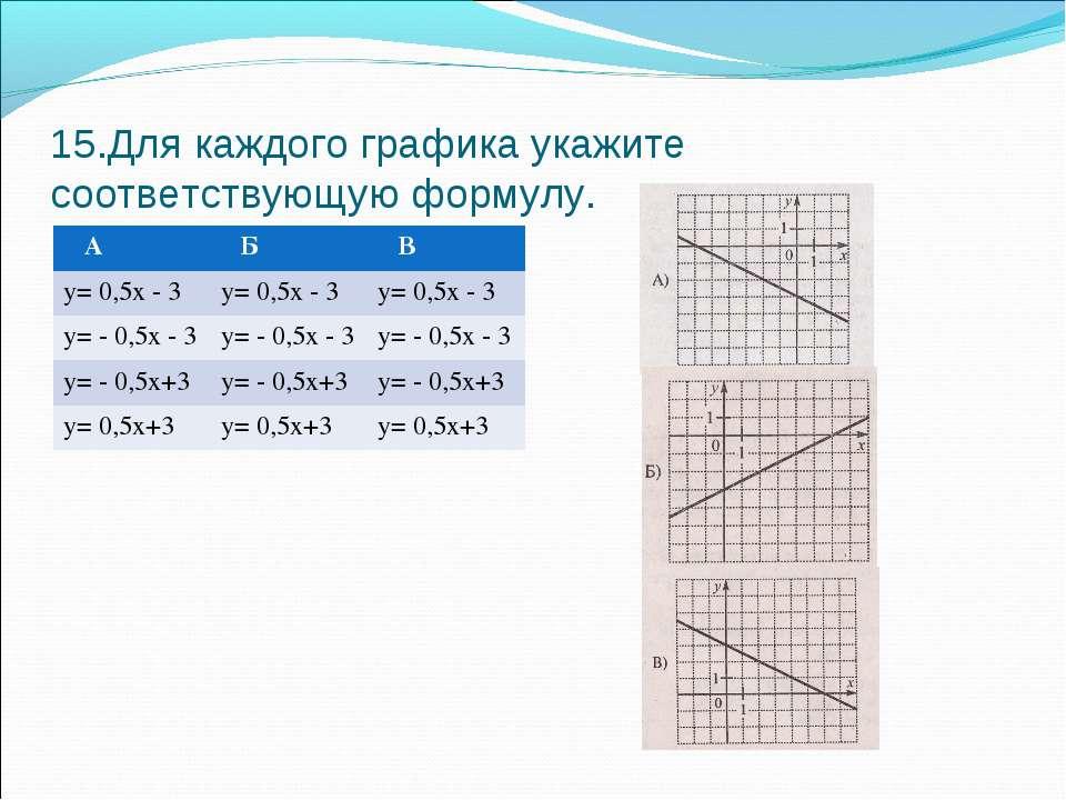 15.Для каждого графика укажите соответствующую формулу. А Б В у= 0,5х - 3 у= ...