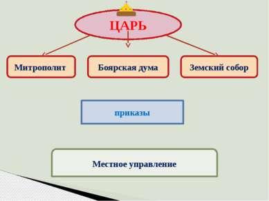 ЦАРЬ Митрополит Боярская дума Земский собор приказы Местное управление
