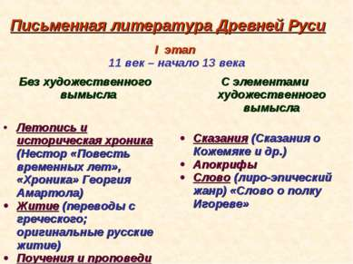 Письменная литература Древней Руси