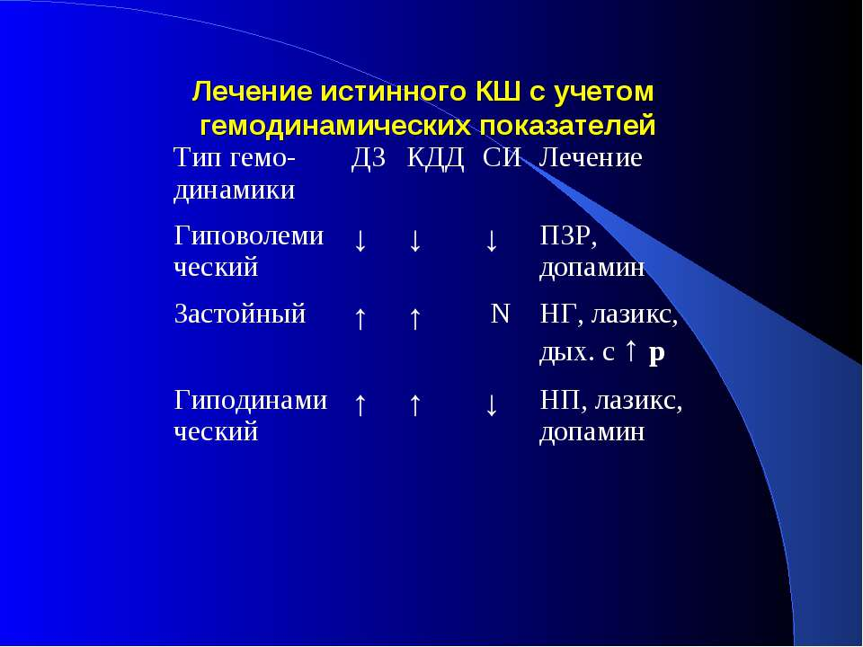 Лечение истинного КШ с учетом гемодинамических показателей Тип гемо-динамики ...