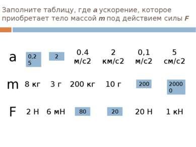 Заполните таблицу, где а ускорение, которое приобретает тело массой m под дей...
