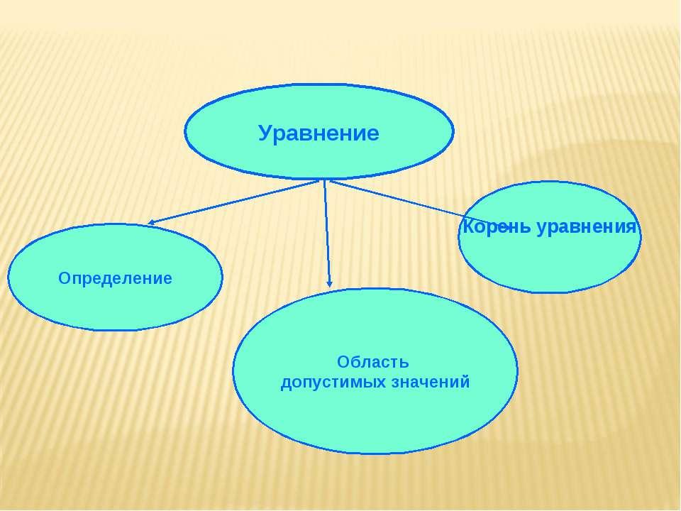 Уравнение Определение Область допустимых значений Корень уравнения
