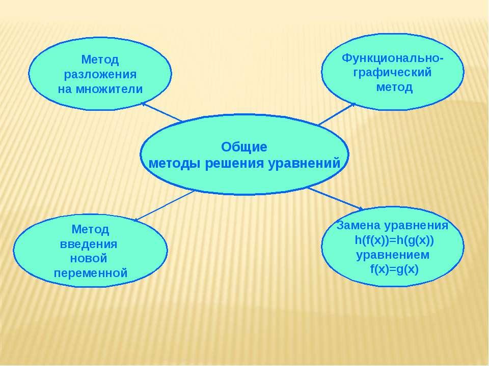 Общие методы решения уравнений Метод разложения на множители Метод введения н...