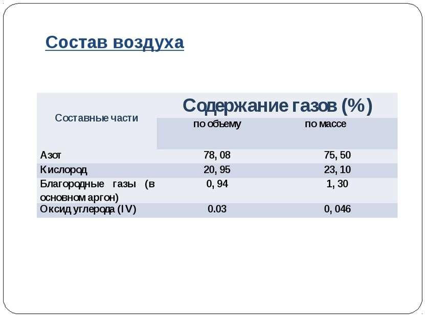 Состав воздуха Составные части Содержание газов (%) по объему по массе Азот 7...