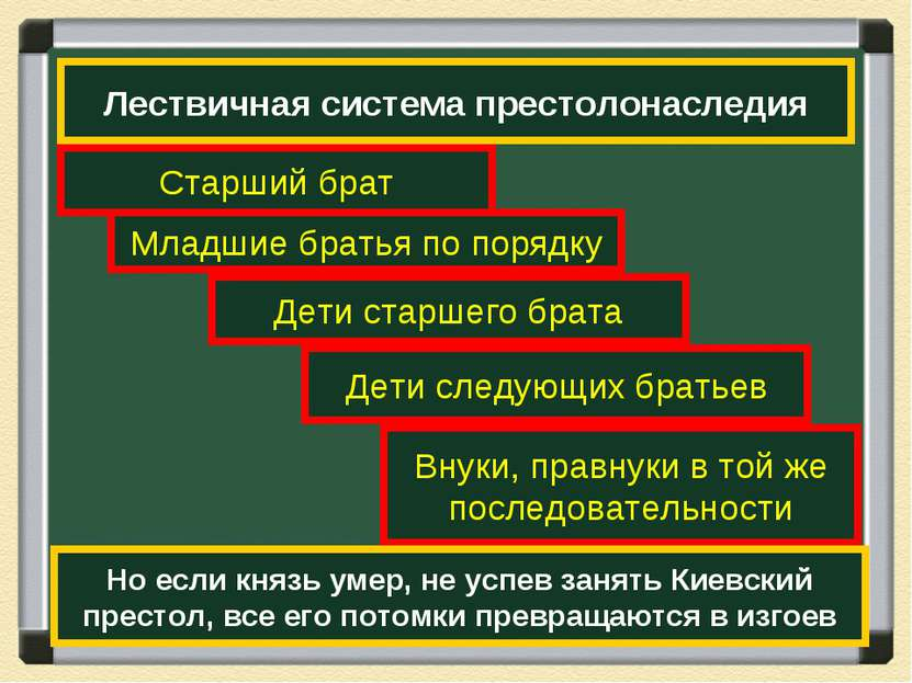 Лествичная система престолонаследия Старший брат Младшие братья по порядку Де...