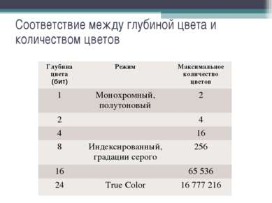 Соответствие между глубиной цвета и количеством цветов Глубина цвета (бит) Ре...