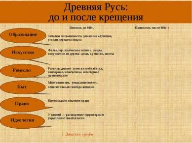 Древняя Русь: до и после крещения Образование Искусство Ремесло Быт Право Иде...