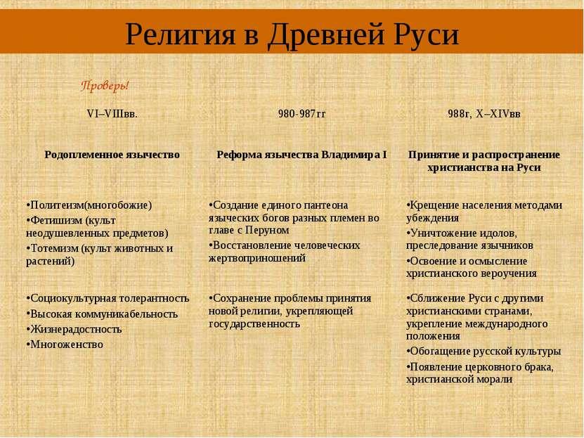Религия в Древней Руси Проверь! VI–VIIIвв. 980-987гг 988г, X–XIVвв Родоплемен...