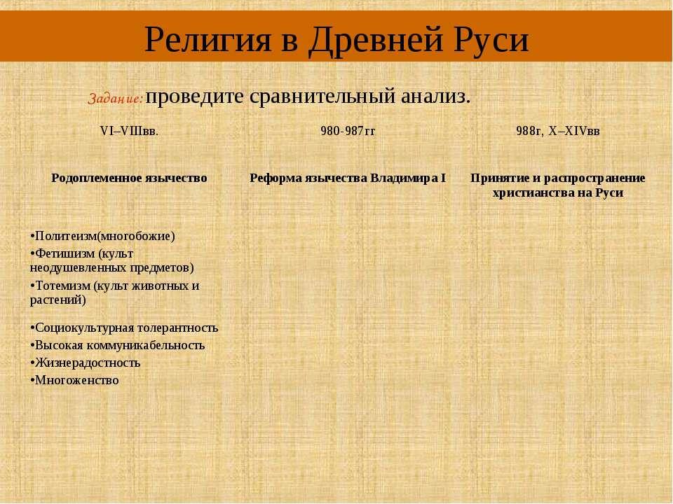 Религия в Древней Руси Задание: проведите сравнительный анализ. VI–VIIIвв. 98...