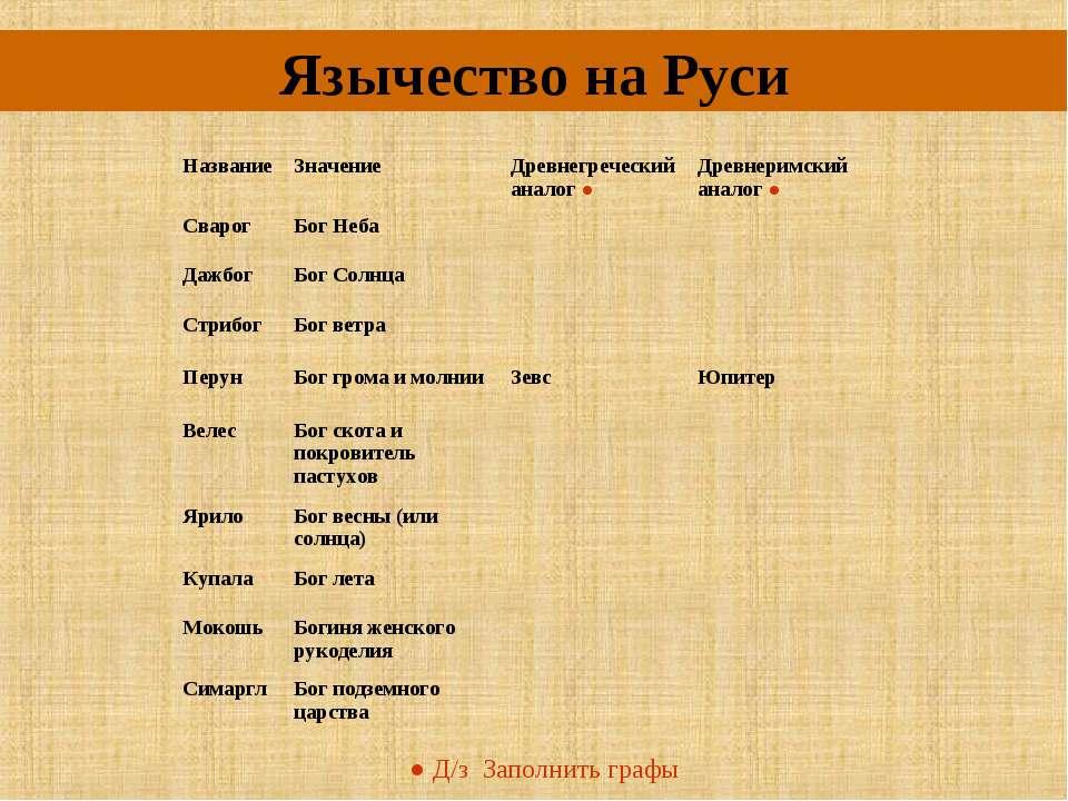 Язычество на Руси ● Д/з Заполнить графы Название Значение Древнегреческий ана...