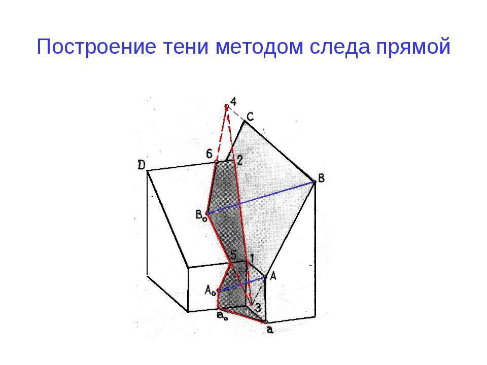 Построение тени методом следа прямой