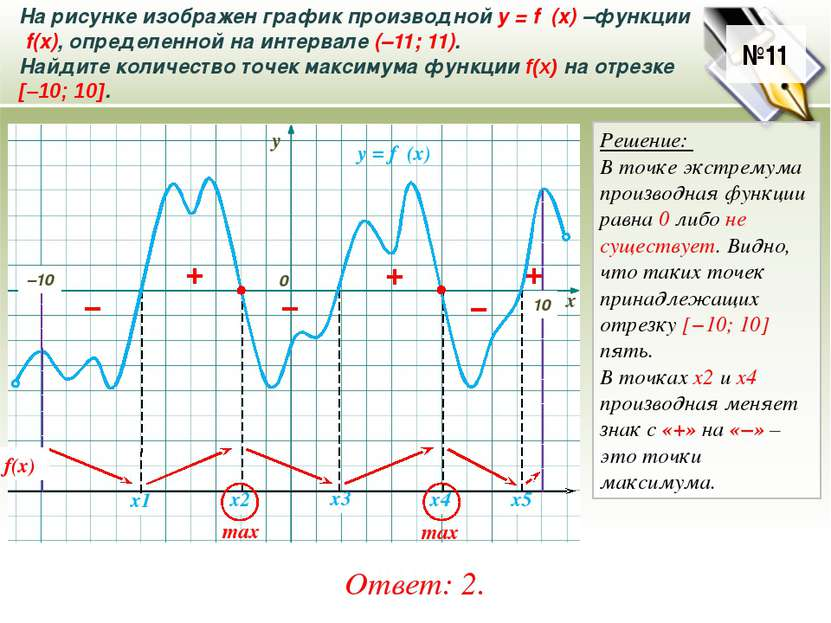 . На рисунке изображен график производной у = f ′(x)–функции f(x), определен...