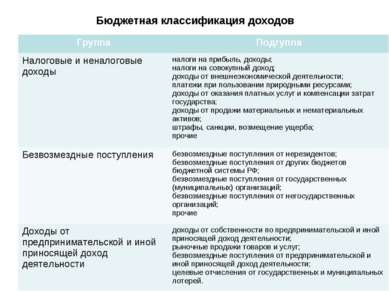 Бюджетная классификация доходов Группа Подгуппа Налоговые и неналоговые доход...