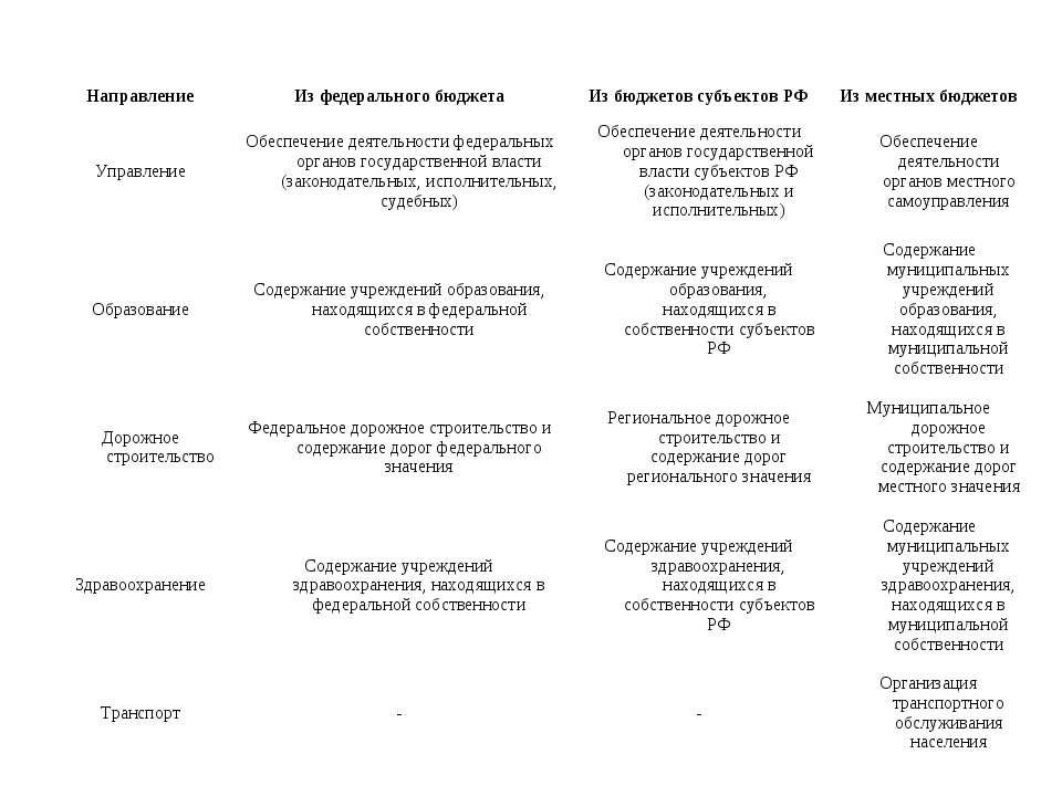 Направление Из федерального бюджета Из бюджетов субъектов РФ Из местных бюдже...