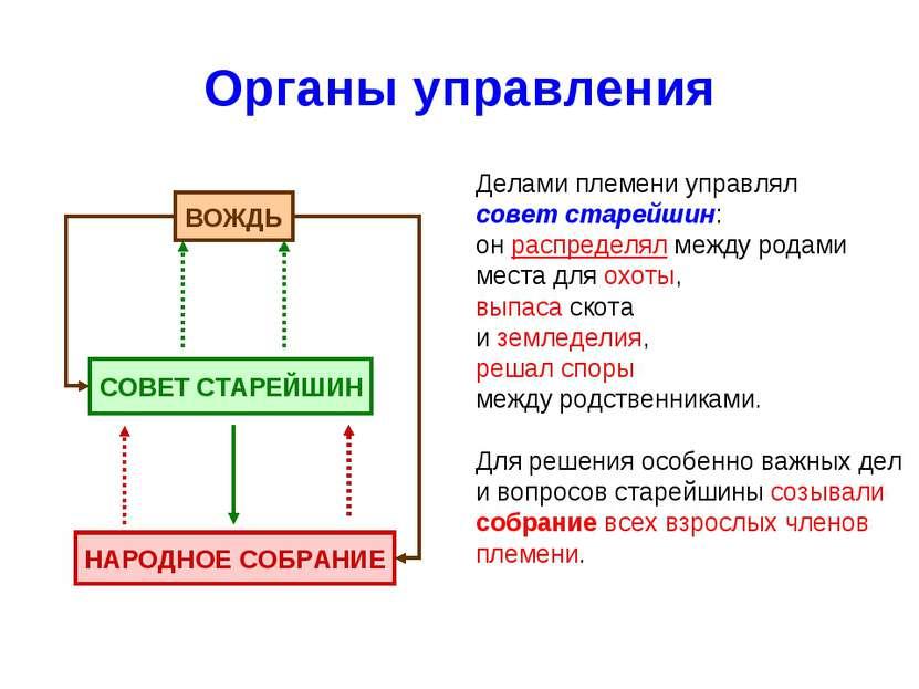 Органы управления Делами племени управлял совет старейшин: он распределял меж...