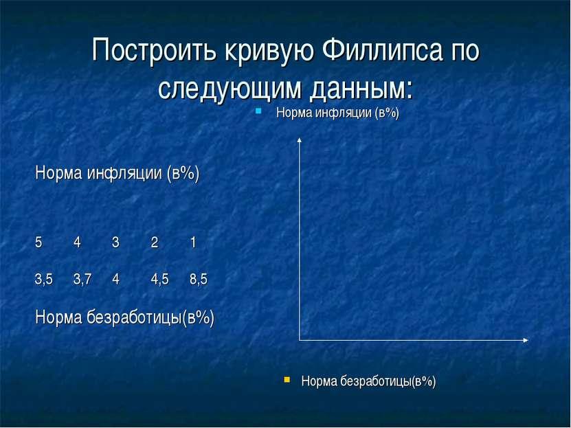 Построить кривую Филлипса по следующим данным: Норма инфляции (в%) Норма безр...