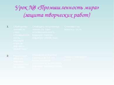 Урок №8 «Промышленность мира» (защита творческих работ) Обобщение знаний по т...