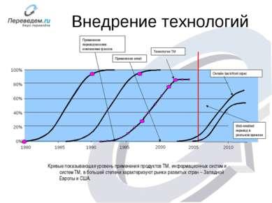 Внедрение технологий 1995 2000 2005 2010 0% 20% 40% 60% 80% 100% 1980 1990 19...