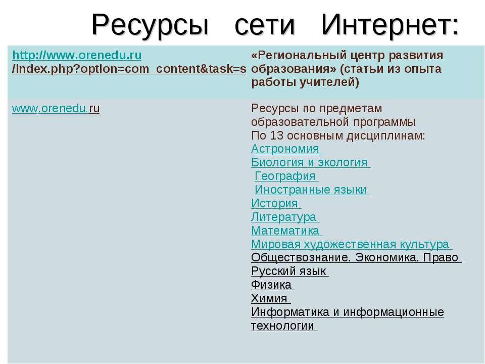 Ресурсы сети Интернет: http://www.orenedu.ru/index.php?option=com_content&tas...