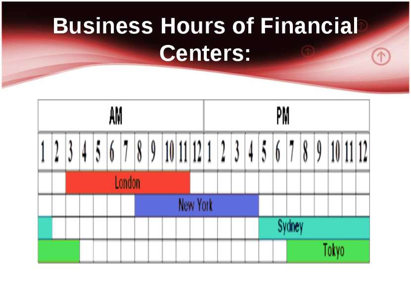 Business Hours of Financial Centers: