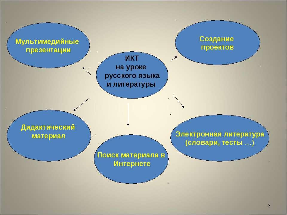 * ИКТ на уроке русского языка и литературы Мультимедийные презентации Создани...