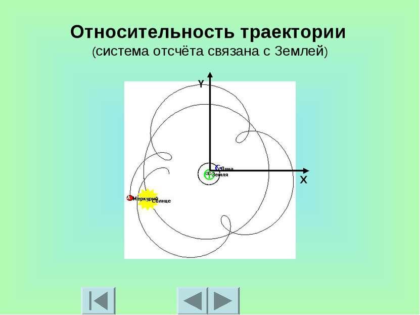 Относительность траектории (система отсчёта связана с Землей) X Y