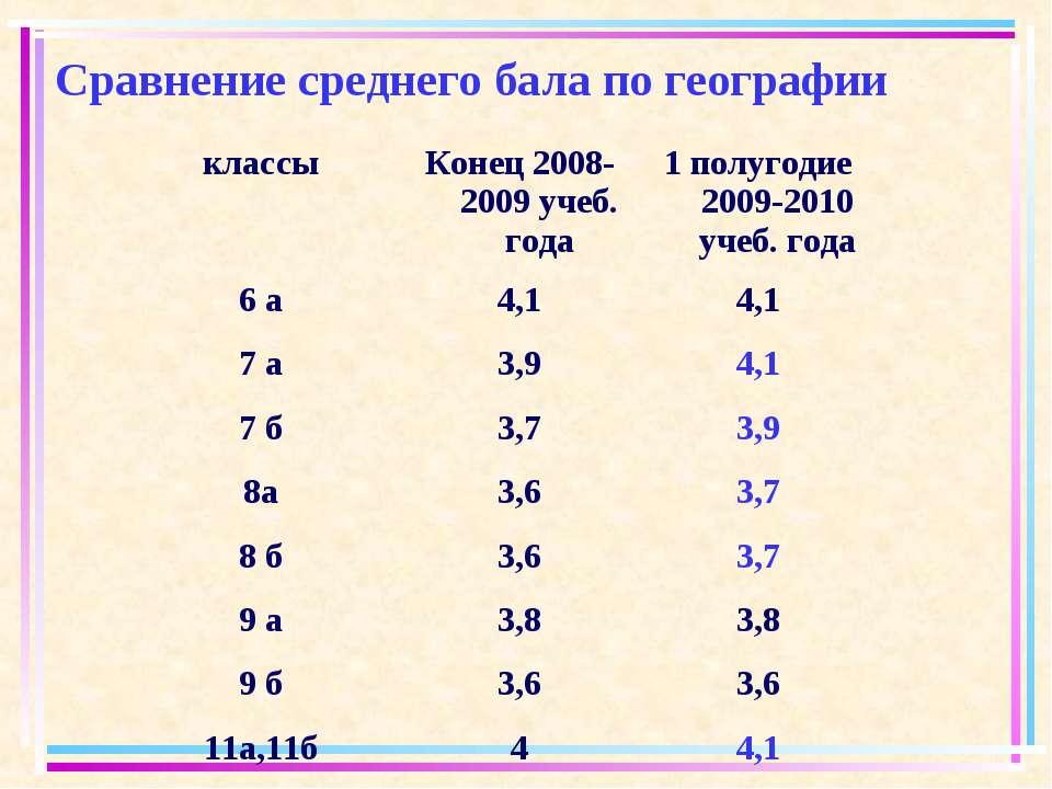 Сравнение среднего бала по географии классы Конец 2008-2009 учеб. года 1 полу...