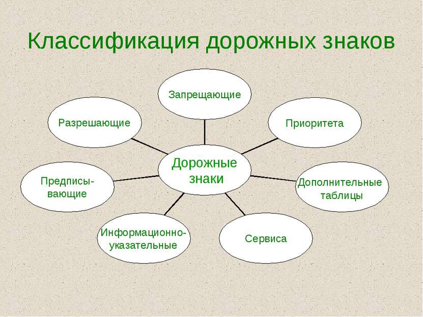 Классификация дорожных знаков