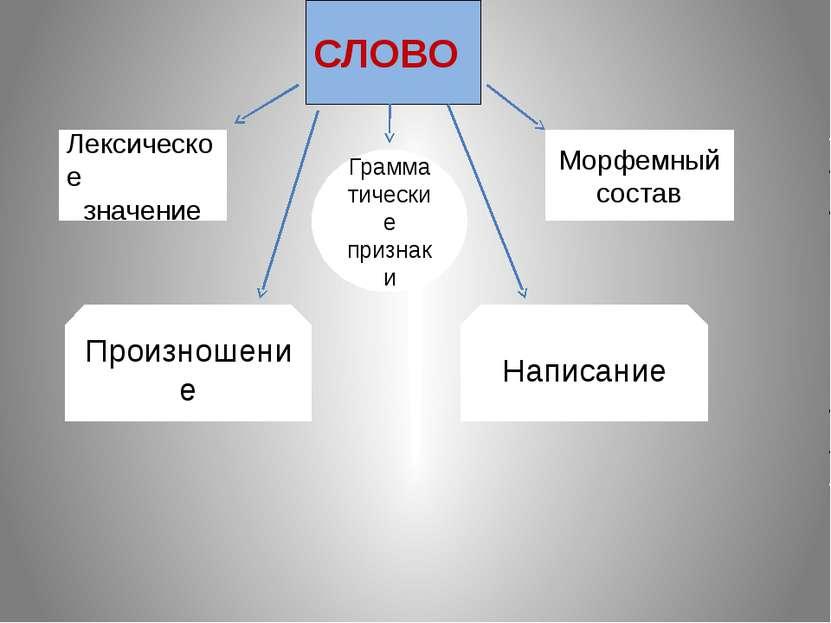 СЛОВО Лексическое значение Грамма тические признаки Морфемный состав Произнош...