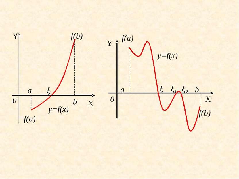 a ξ b 0 X Y y=f(x) f(a) f(b) 0 Y X b a ξ ξ1 f(a) f(b) y=f(x) ξ2