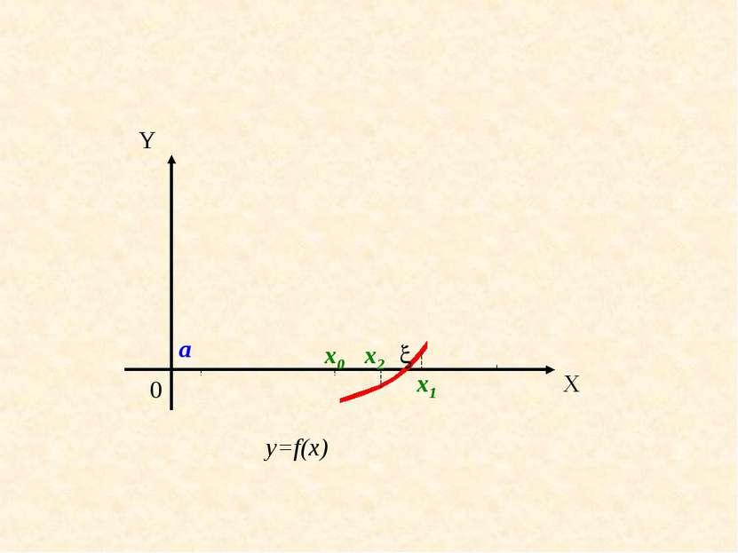 0 X Y a b y=f(x) x0 x1 x2