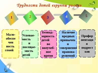 Трудности детей «группы риска» 1 2 3 4 5 Мало- обеспе чен ность семей Успевае...