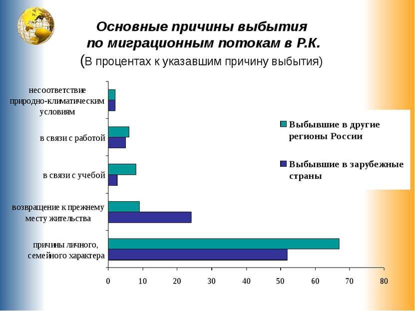 Основные причины выбытия по миграционным потокам в Р.К. (В процентах к указав...