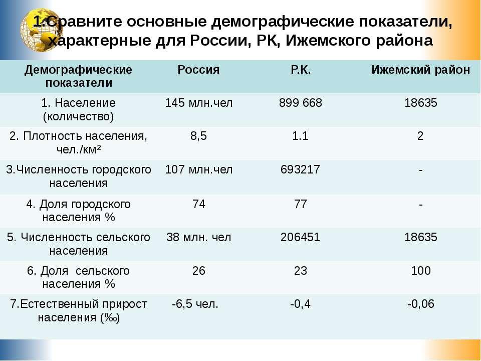 1.Сравните основные демографические показатели, характерные для России, РК, И...