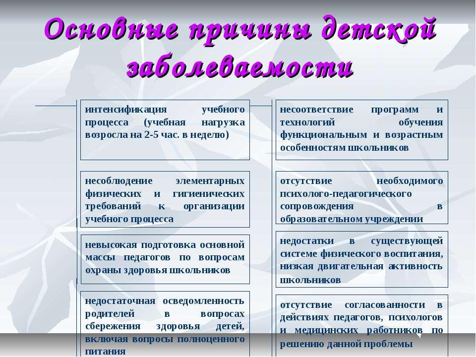 Основные причины детской заболеваемости интенсификация учебного процесса (уче...