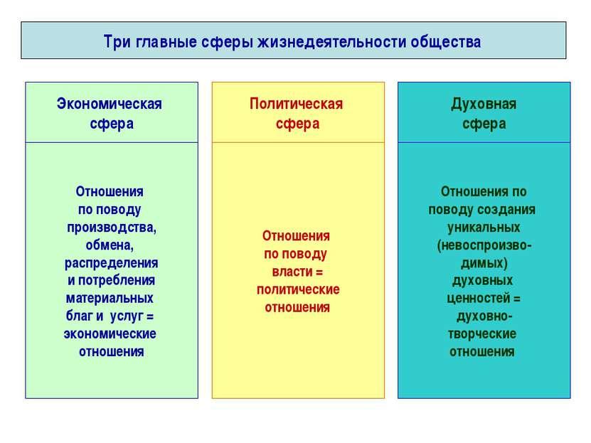 Три главные сферы жизнедеятельности общества Экономическая сфера Политическая...