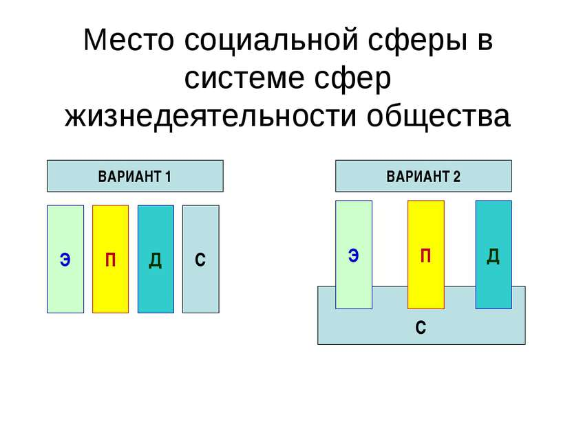 С Место социальной сферы в системе сфер жизнедеятельности общества ВАРИАНТ 1 ...