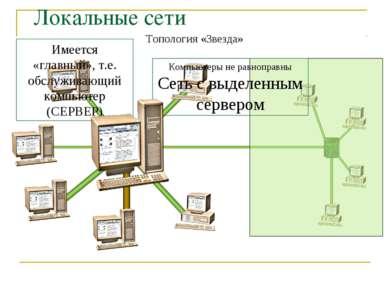 Локальные сети Топология «Звезда» Компьютеры не равноправны Сеть с выделенным...