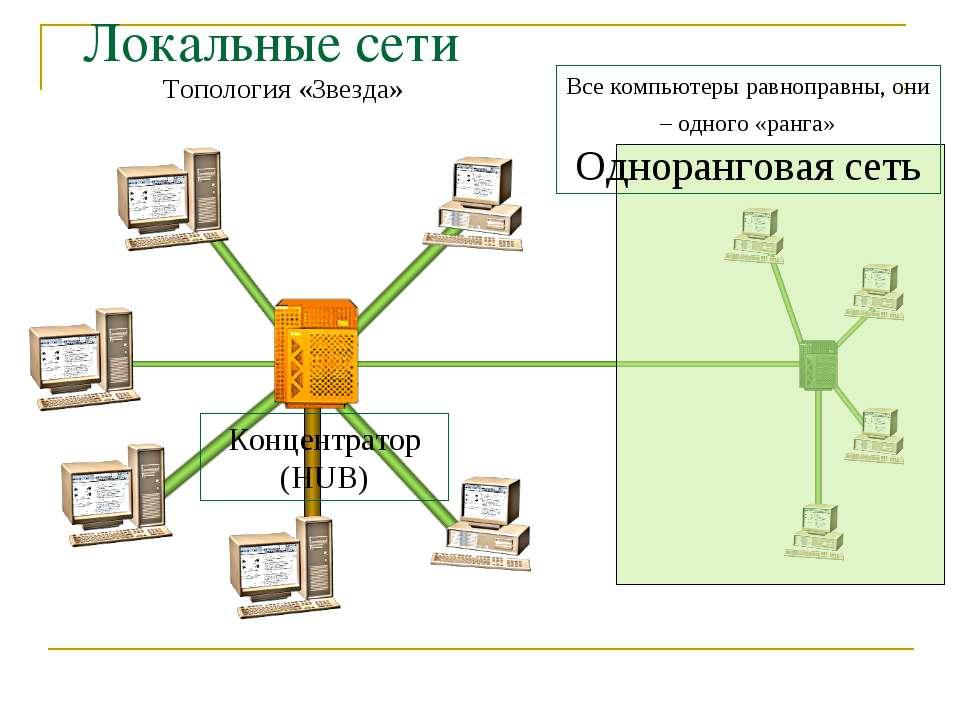 Локальные сети Топология «Звезда» Концентратор (HUB) Все компьютеры равноправ...