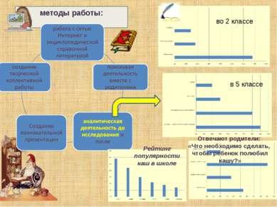 методы работы: во 2 классе в 5 классе Рейтинг популярности каш в школе Отвеча...