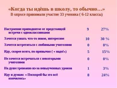 «Когда ты идёшь в школу, то обычно…» В опросе принимали участие 33 ученика ( ...