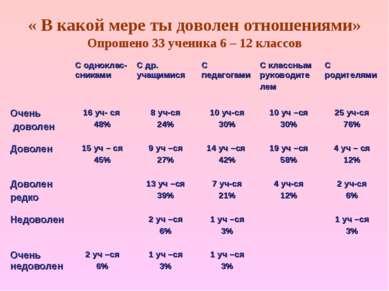 « В какой мере ты доволен отношениями» Опрошено 33 ученика 6 – 12 классов