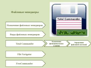 Файловые менеджеры Назначение файловых менеджеров Виды файловых менеджеров To...