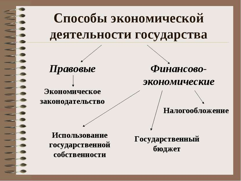 Способы экономической деятельности государства Правовые Финансово-экономическ...