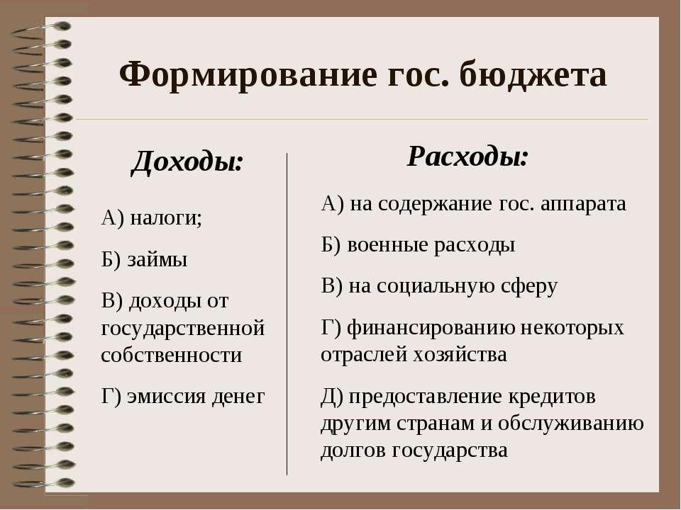 Формирование гос. бюджета А) налоги; Б) займы В) доходы от государственной со...